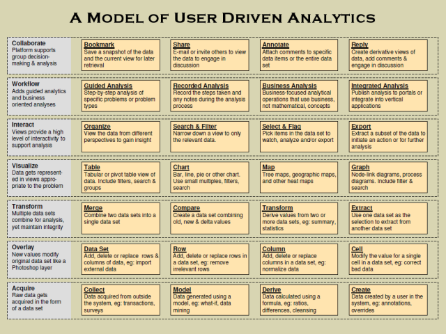 A Model of User Driven Analytics