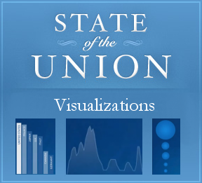 State of the Union Visualizations
