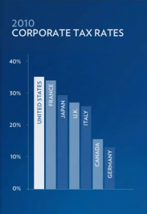 2010 Corporate Tax Rates