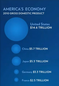 America's Economy 2010 - Gross Domestic Product