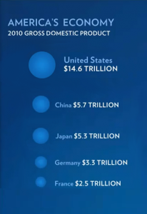 2010 Gross Domestic Product: Corrected