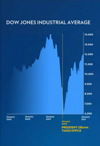 Dow Jones Industrial Average Chart - Jan 2003 to Jan 2011