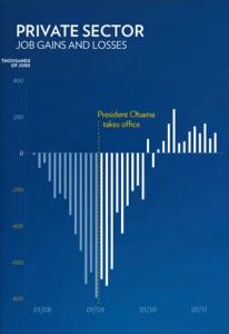 Private Sector Job Gains & Losses