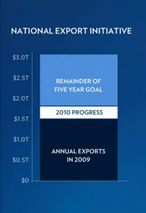 National Export Initiative - 5 Year Goal