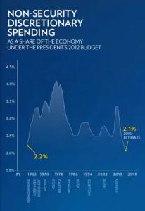 Non-Security Discretionary Spending