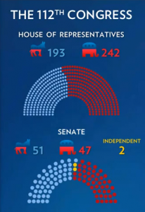 The 112th Congress Party Distribution