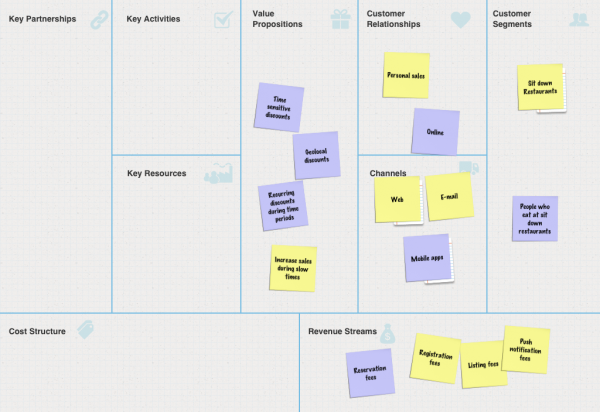 Let's Eat Business Model Canvas