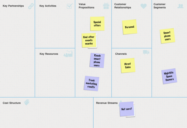 Spontazy Business Model Canvas